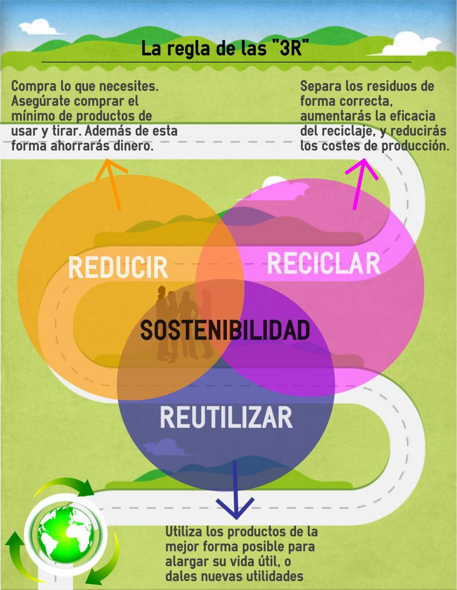 Reducir, Reutilizar y Reciclar. Para mejorar el mundo ... |Reducir Reutilizar Y Reciclar